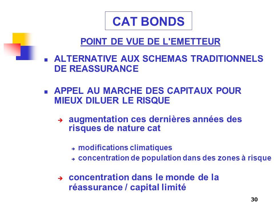 30 CAT BONDS ALTERNATIVE AUX SCHEMAS TRADITIONNELS DE REASSURANCE APPEL AU MARCHE DES CAPITAUX POUR MIEUX DILUER LE RISQUE augmentation ces dernières