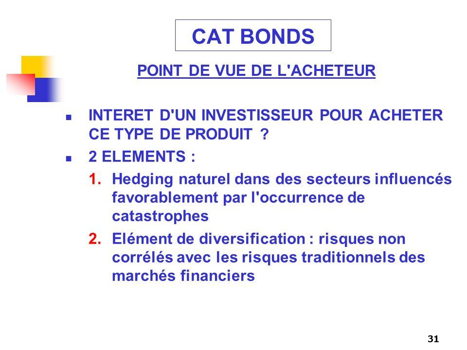 31 CAT BONDS INTERET D'UN INVESTISSEUR POUR ACHETER CE TYPE DE PRODUIT ? 2 ELEMENTS : 1.Hedging naturel dans des secteurs influencés favorablement par
