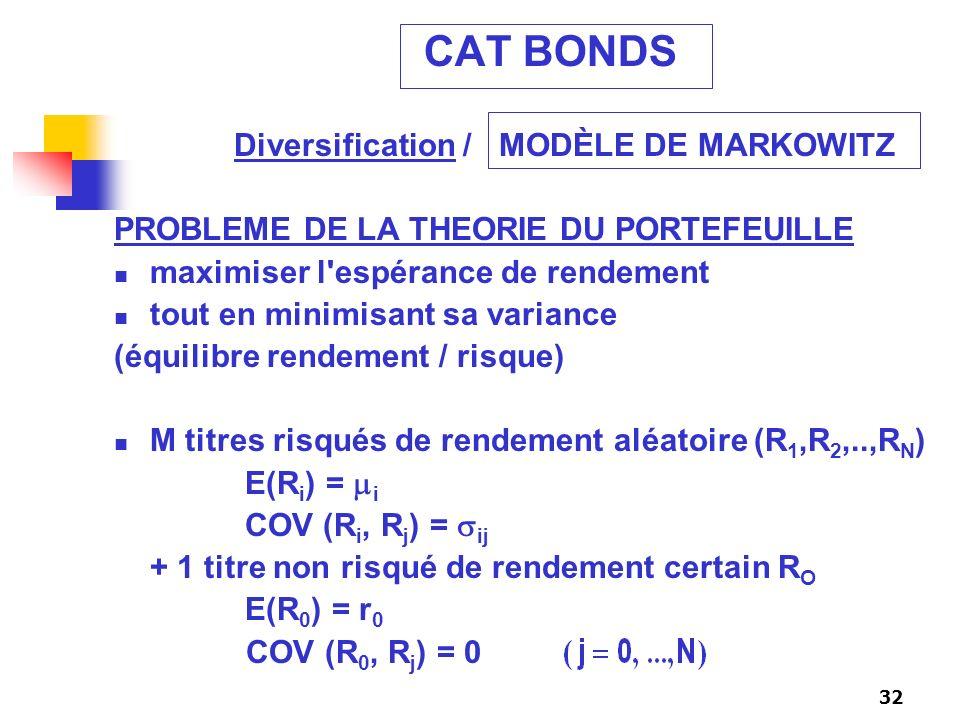 32 CAT BONDS PROBLEME DE LA THEORIE DU PORTEFEUILLE maximiser l'espérance de rendement tout en minimisant sa variance (équilibre rendement / risque) M