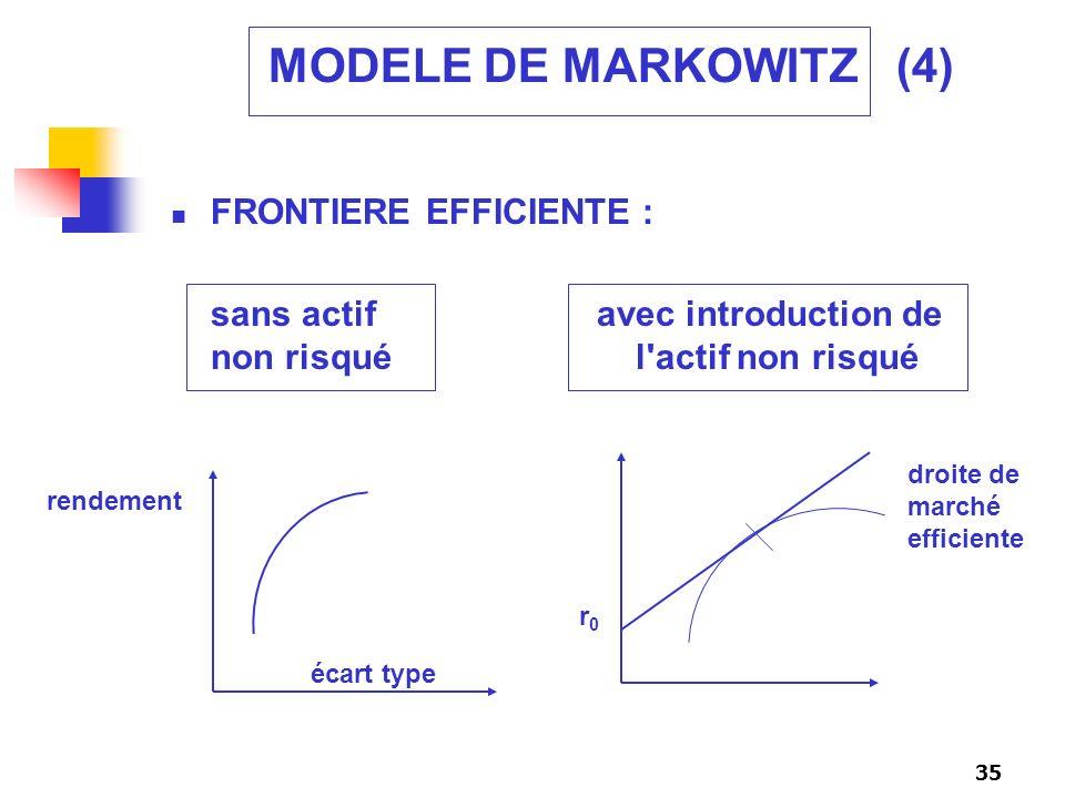 35 MODELE DE MARKOWITZ (4) FRONTIERE EFFICIENTE : sans actif avec introduction de non risqué l'actif non risqué rendement écart type r0r0 droite de ma