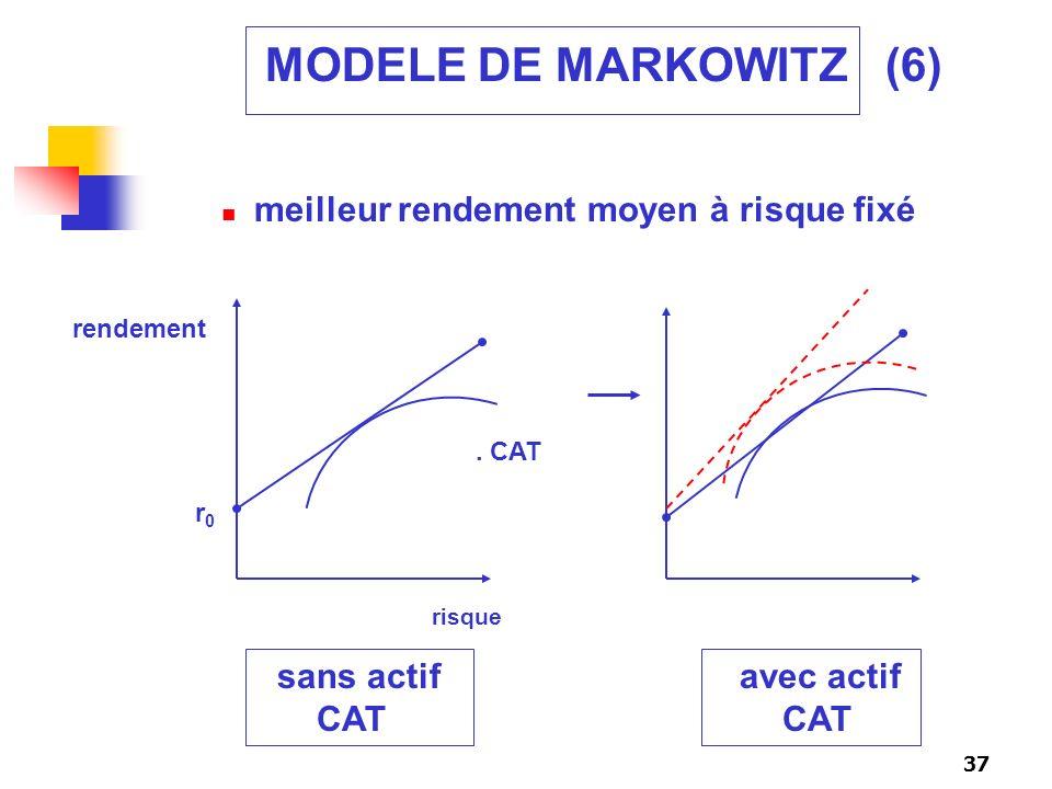 37 MODELE DE MARKOWITZ (6) meilleur rendement moyen à risque fixé r0r0 rendement. CAT risque sans actif avec actif CAT CAT