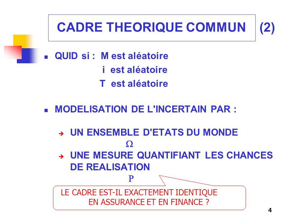 5 MODELES CLASSIQUES DE L ASSURANCE TAUX D ACTUALISATION CONSTANT (Assurance Vie) OU IGNORE (Assurance Non Vie) PHENOMENE ALEATOIRE : OBEISSANT A UNE LOGIQUE DE LOI DES GRANDS NOMBRES NON CORRELE AVEC LES MARCHES FINANCIERS 2 EXEMPLES SIMPLES : ASSURANCE TEMPORAIRE DECES 1 AN CONTRAT DE REASSURANCE EXCESS OF LOSS