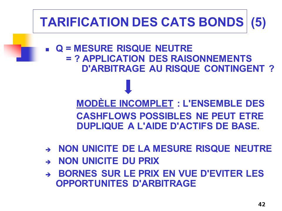 42 TARIFICATION DES CATS BONDS (5) Q = MESURE RISQUE NEUTRE = ? APPLICATION DES RAISONNEMENTS D'ARBITRAGE AU RISQUE CONTINGENT ? MODÈLE INCOMPLET : L'