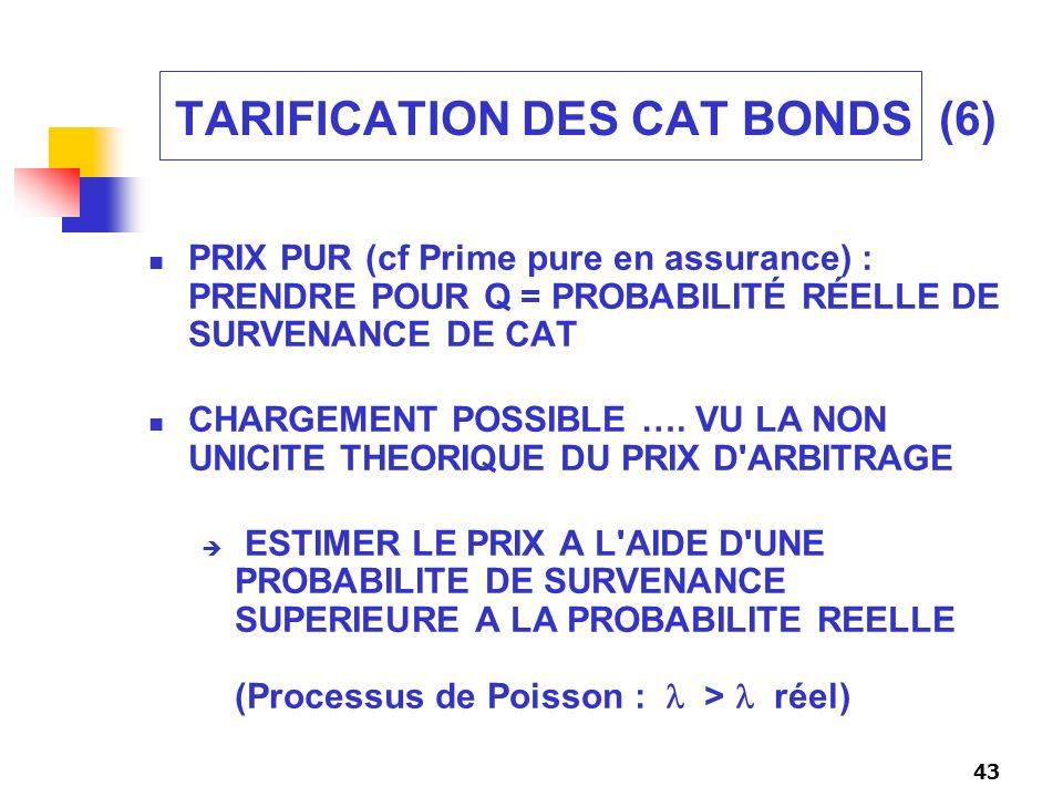 43 TARIFICATION DES CAT BONDS (6) PRIX PUR (cf Prime pure en assurance) : PRENDRE POUR Q = PROBABILITÉ RÉELLE DE SURVENANCE DE CAT CHARGEMENT POSSIBLE