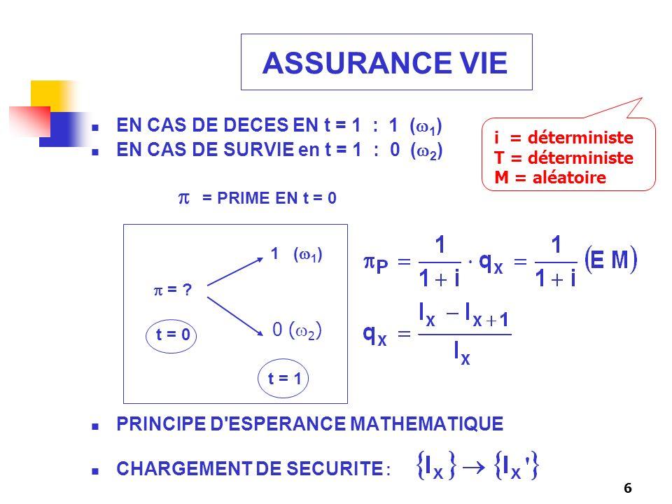6 ASSURANCE VIE EN CAS DE DECES EN t = 1 : 1 ( 1 ) EN CAS DE SURVIE en t = 1 : 0 ( 2 ) = PRIME EN t = 0 1 ( 1 ) = ? t = 0 t = 1 PRINCIPE D'ESPERANCE M