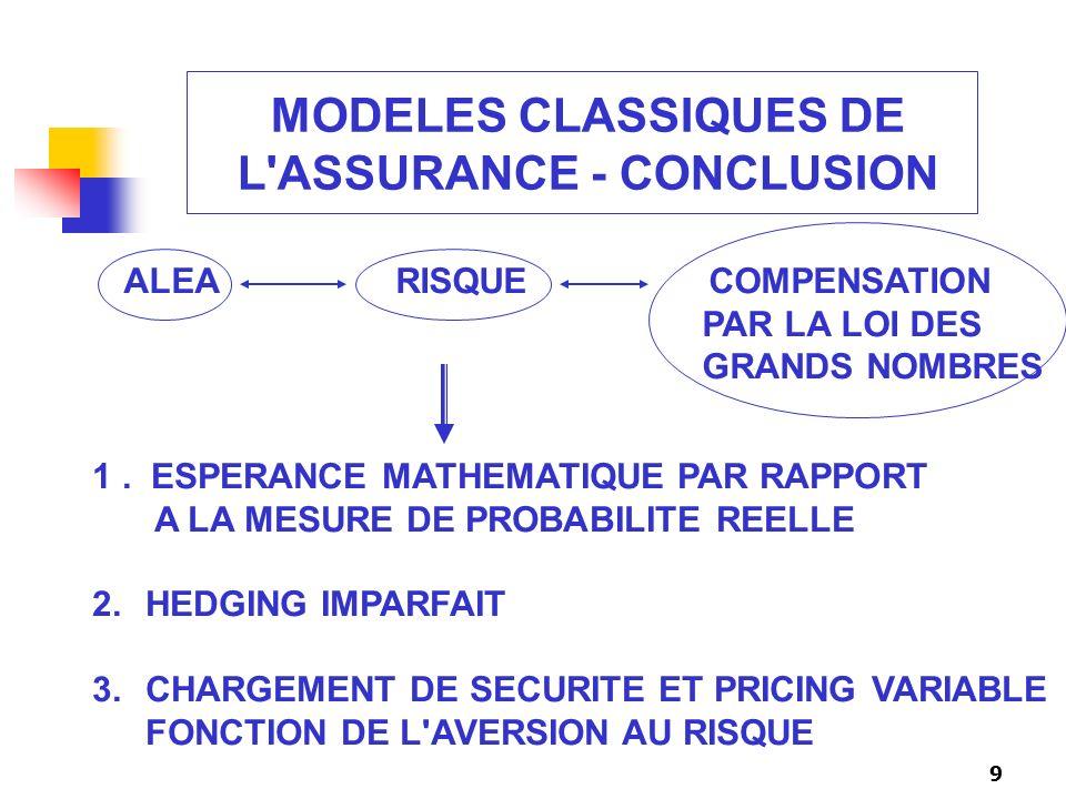 9 MODELES CLASSIQUES DE L'ASSURANCE - CONCLUSION ALEA RISQUE COMPENSATION PAR LA LOI DES GRANDS NOMBRES 1. ESPERANCE MATHEMATIQUE PAR RAPPORT A LA MES