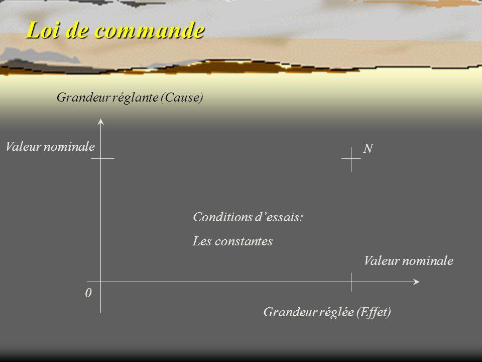 Loi de commande Grandeur réglée (Effet) Valeur nominale Grandeur réglante (Cause) 0 Valeur nominale N Conditions dessais: Les constantes