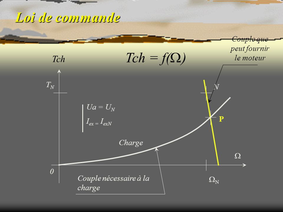 Loi de commande Tch 0 TNTN N N Ua = U N I ex = I exN P Charge Tch = f( ) Couple nécessaire à la charge Couple que peut fournir le moteur