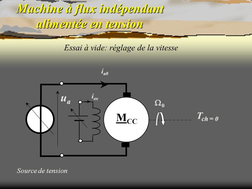 Machine à flux indépendant alimentée en tension Essai à vide: réglage de la vitesse Source de tension T ch = 0 i a0 M CC uaua 0 i ex