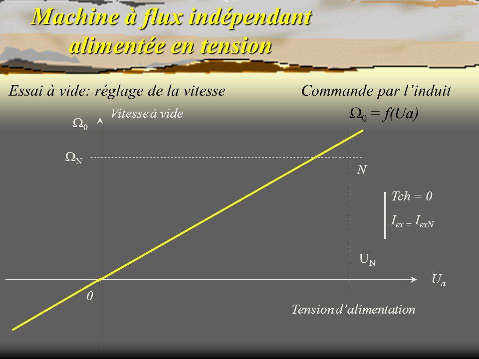 Machine à flux indépendant alimentée en tension Essai à vide: réglage de la vitesse N Tch = 0 I ex = I exN 0 = f(Ua) Commande par linduit Tension dali