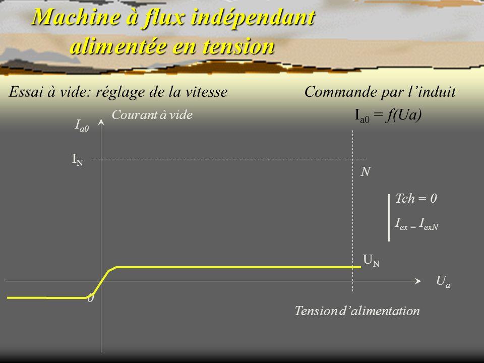 Machine à flux indépendant alimentée en tension Essai à vide: réglage de la vitesse N Tch = 0 I ex = I exN I a0 = f(Ua) Commande par linduit Tension d