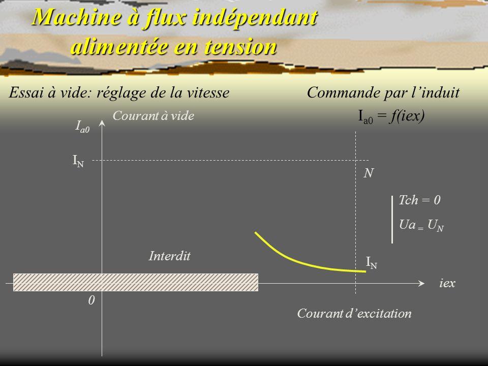 Machine à flux indépendant alimentée en tension Essai à vide: réglage de la vitesse N Tch = 0 Ua = U N I a0 = f(iex) Commande par linduit Interdit Cou