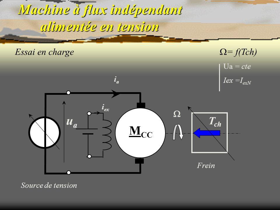 Machine à flux indépendant alimentée en tension Essai en charge = f(Tch) Source de tension Ua = cte Iex =I exN Frein M CC uaua iaia T ch i ex