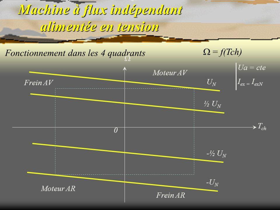 Machine à flux indépendant alimentée en tension Fonctionnement dans les 4 quadrants Ua = cte I ex = I exN = f(Tch) 0 T ch ½ U N UNUN -½ U N -U N Moteu