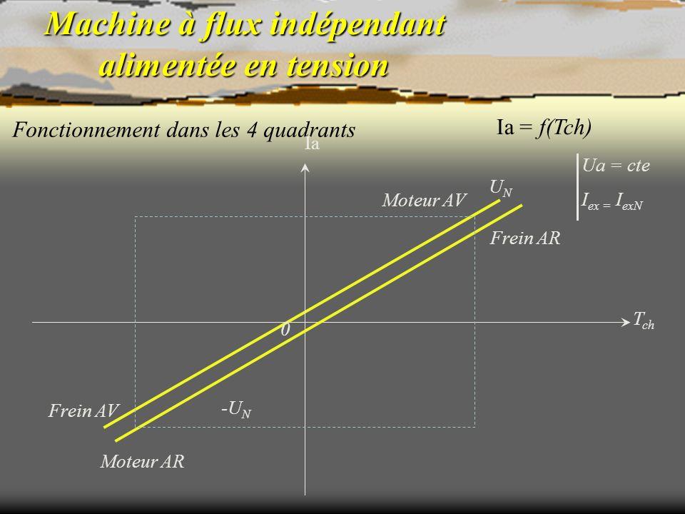 Machine à flux indépendant alimentée en tension Fonctionnement dans les 4 quadrants Ua = cte I ex = I exN Ia = f(Tch) 0 T ch Ia UNUN -U N Moteur AV Mo