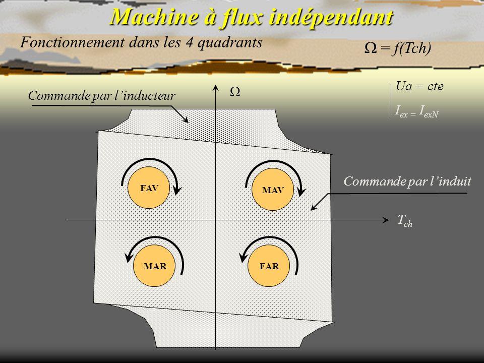 Machine à flux indépendant Fonctionnement dans les 4 quadrants = f(Tch) T ch MAVFAVMARFAR Commande par linducteur Commande par linduit Ua = cte I ex =