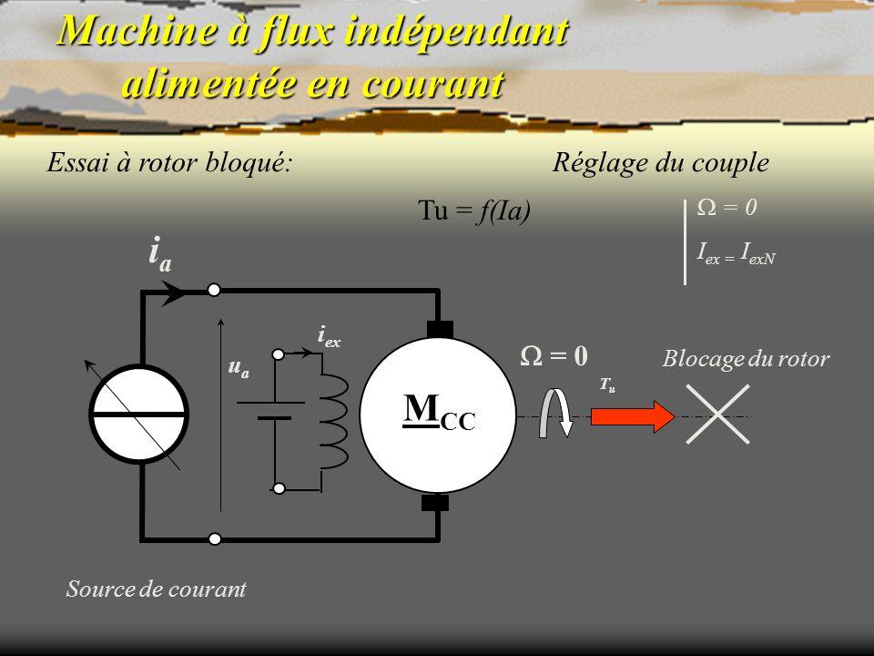 Machine à flux indépendant alimentée en courant Essai à rotor bloqué: Tu = f(Ia) Réglage du couple Source de courant Blocage du rotor M CC uaua iaia T