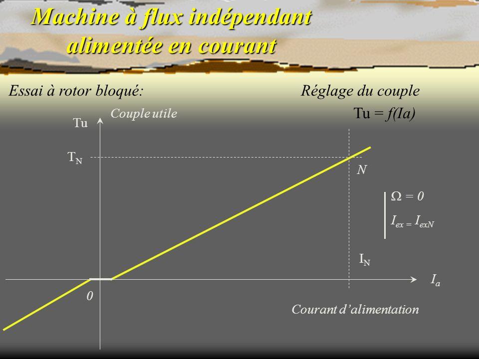 Machine à flux indépendant alimentée en courant Essai à rotor bloqué: N = 0 I ex = I exN Tu = f(Ia) Réglage du couple Courant dalimentation 0 ININ IaI