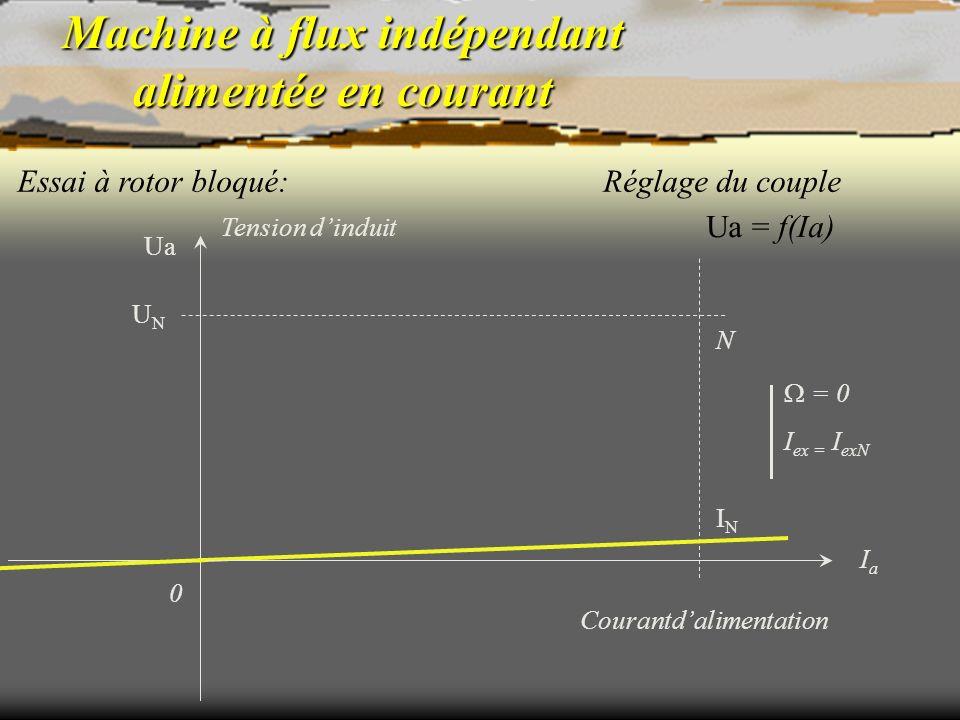 Machine à flux indépendant alimentée en courant Essai à rotor bloqué: N = 0 I ex = I exN Ua = f(Ia) Réglage du couple Courantdalimentation 0 ININ IaIa