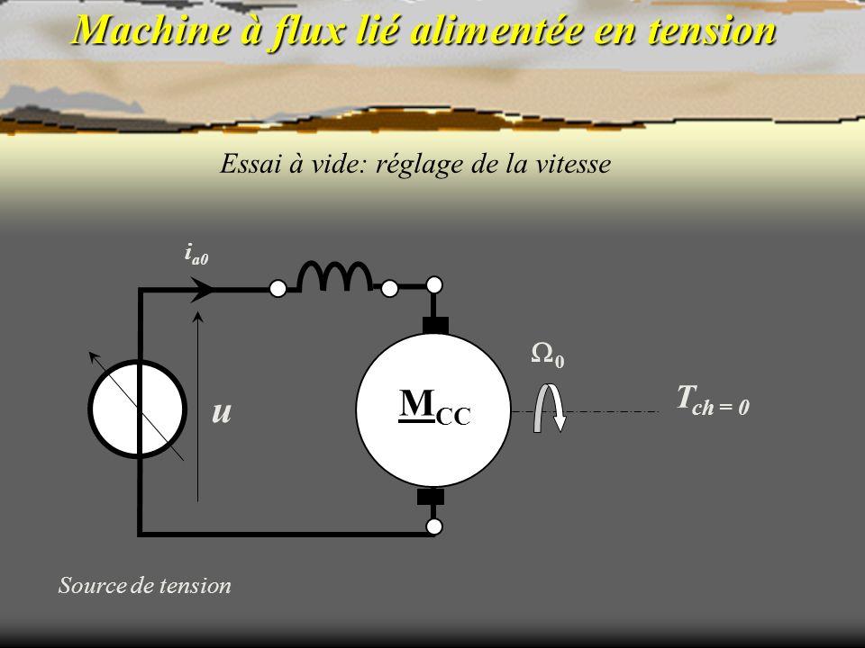 Machine à flux lié alimentée en tension Essai à vide: réglage de la vitesse Source de tension T ch = 0 i a0 M CC u 0