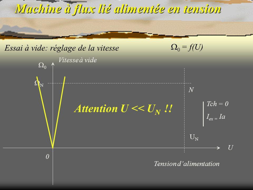 Machine à flux lié alimentée en tension Essai à vide: réglage de la vitesse N Tch = 0 I ex = Ia 0 = f(U) Tension dalimentation 0 UNUN U N 0 Vitesse à