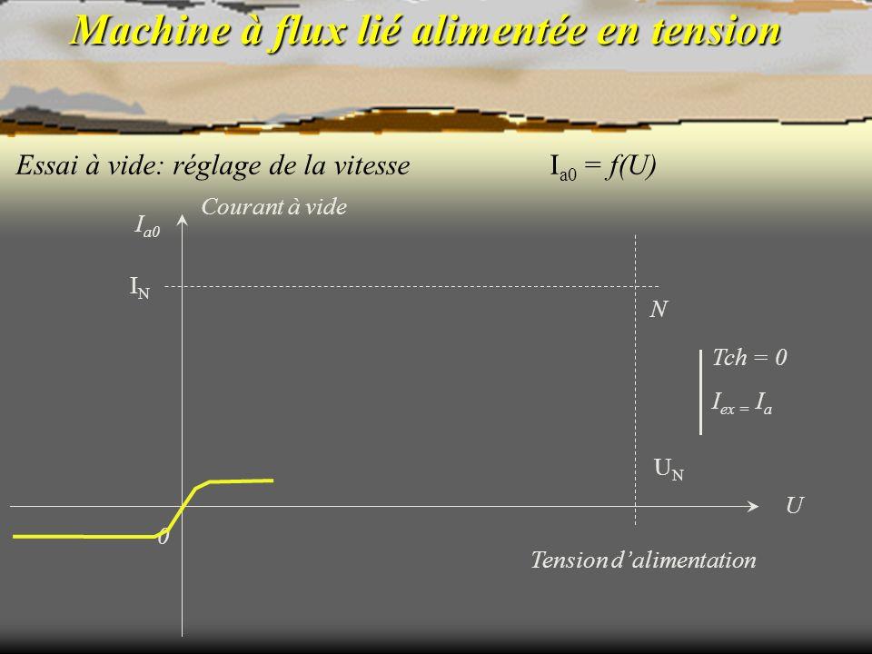 Machine à flux lié alimentée en tension Essai à vide: réglage de la vitesse N Tch = 0 I ex = I a I a0 = f(U) Tension dalimentation 0 UNUN U ININ I a0