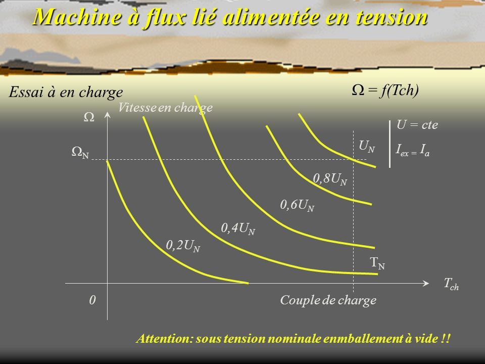 Machine à flux lié alimentée en tension Essai à en charge U = cte I ex = I a = f(Tch) Couple de charge0 TNTN T ch N Vitesse en charge 0,8U N UNUN Atte