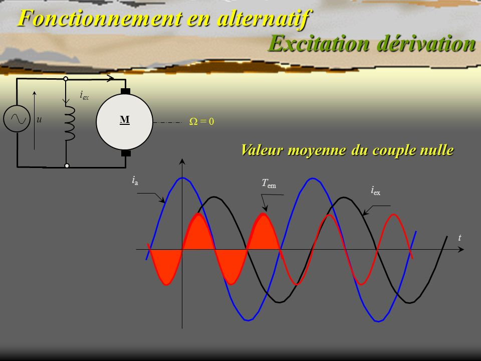 Fonctionnement en alternatif iaia i ex T em Excitation dérivation = 0 M u i ex Valeur moyenne du couple nulle t
