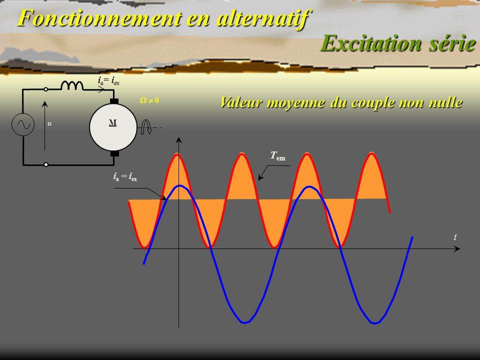 Fonctionnement en alternatif Excitation série 0 T em i a = i ex u M t Valeur moyenne du couple non nulle