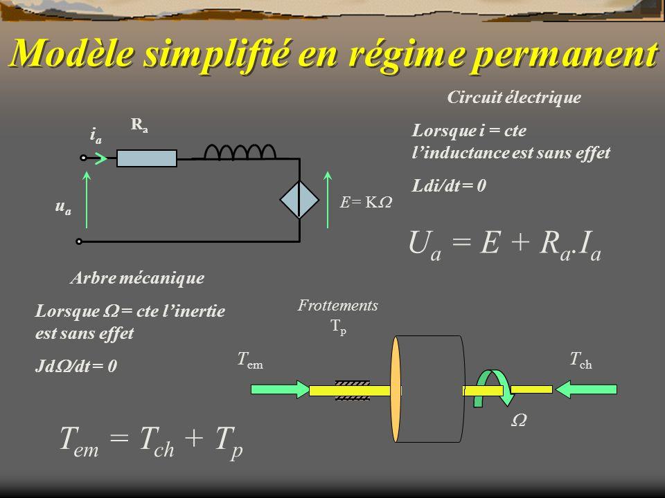 Modèle simplifié en régime permanent T em T ch Frottements T p uaua iaia E= K RaRa Circuit électrique Lorsque i = cte linductance est sans effet Ldi/d