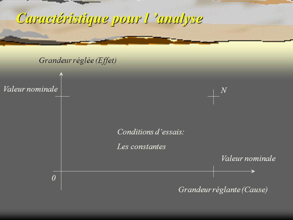 Caractéristique pour l analyse Grandeur réglante (Cause) Grandeur réglée (Effet) 0 Valeur nominale N Conditions dessais: Les constantes