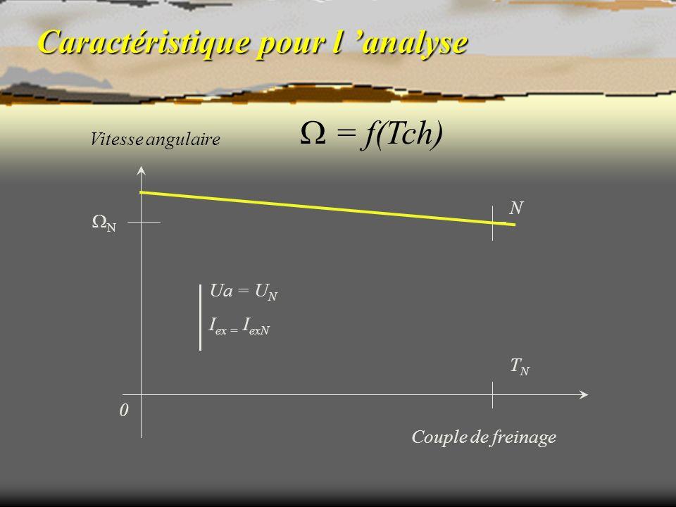 Caractéristique pour l analyse Couple de freinage Vitesse angulaire 0 TNTN N N Ua = U N I ex = I exN = f(Tch)