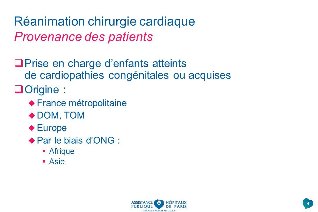 Réanimation chirurgie cardiaque Provenance des patients Prise en charge denfants atteints de cardiopathies congénitales ou acquises Origine : France m