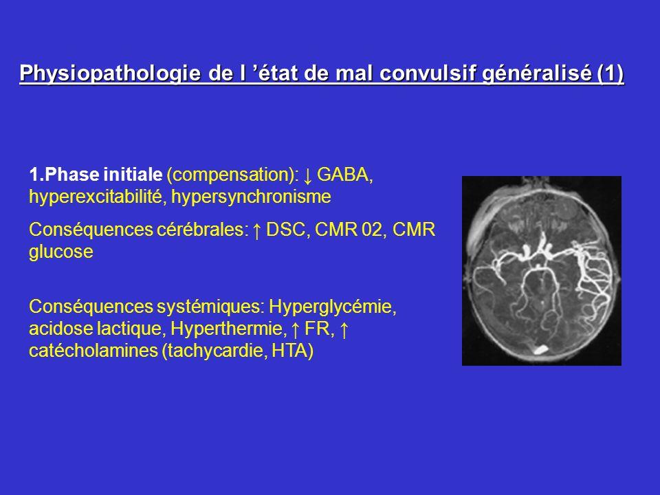 Physiopathologie de l état de mal convulsif généralisé (2) 2.Phase de décompensation : conséquences cérébrales: CMR 02 et glucose (Oedème cérébral, HIC) Risque dischemie neuronale Conséquences systémiques: Hypoglycémie, hyponatrémie, Acidose hypotension, hypoxémie,Rhabdomyolyse, CIVD Perte defficacité des traitements 3.Lésions neuronales excitotoxiques