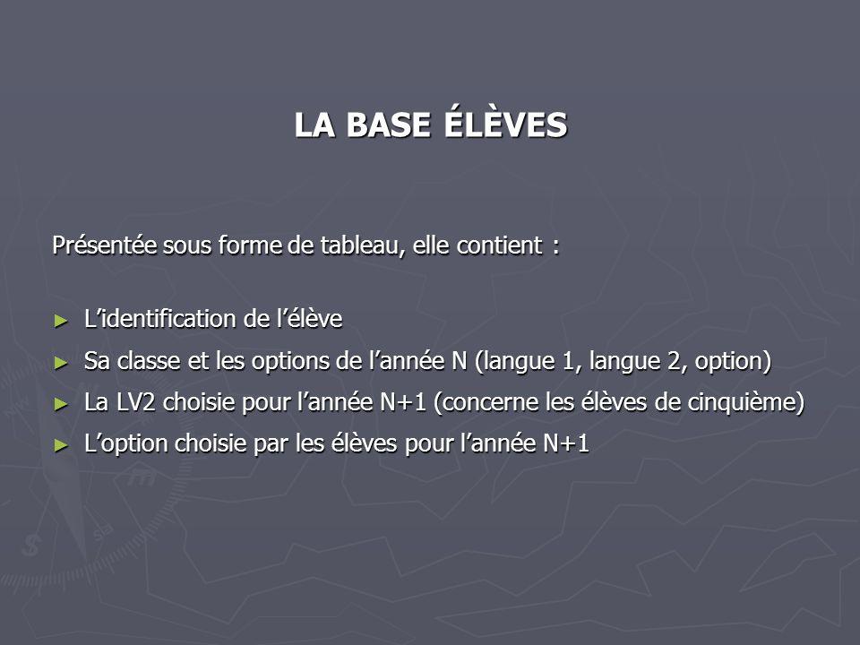 LA BASE ÉLÈVES Présentée sous forme de tableau, elle contient : Lidentification de lélève Lidentification de lélève Sa classe et les options de lannée
