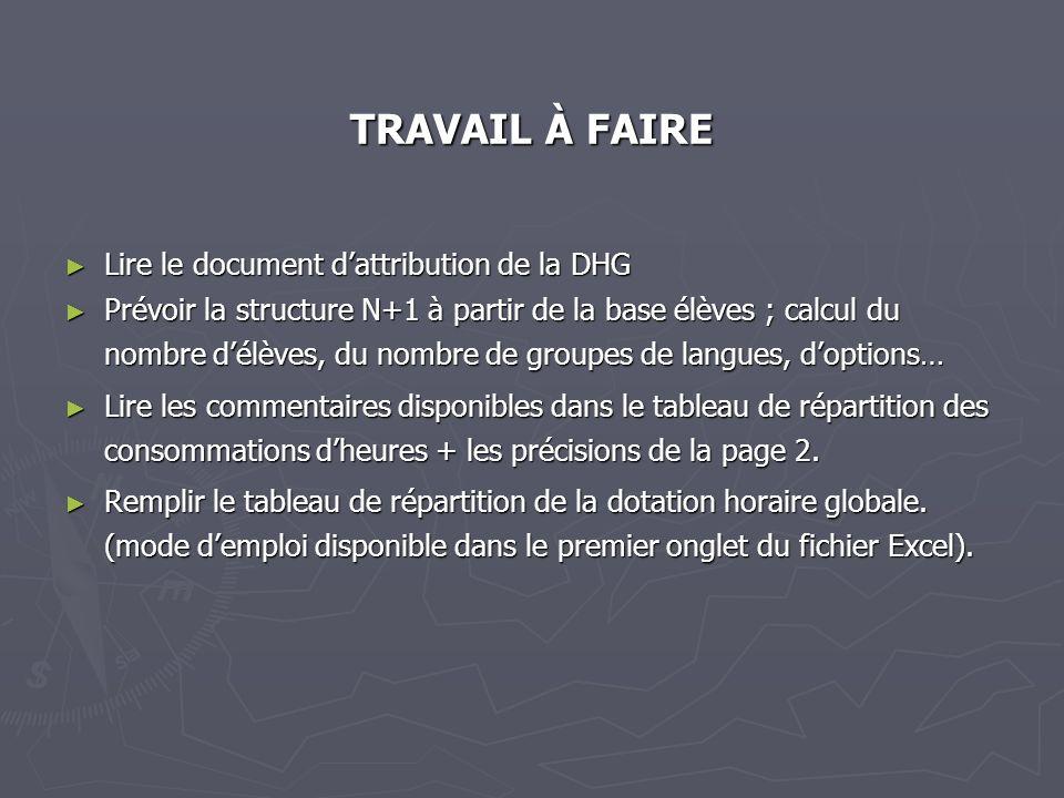 TRAVAIL À FAIRE Lire le document dattribution de la DHG Lire le document dattribution de la DHG Prévoir la structure N+1 à partir de la base élèves ;