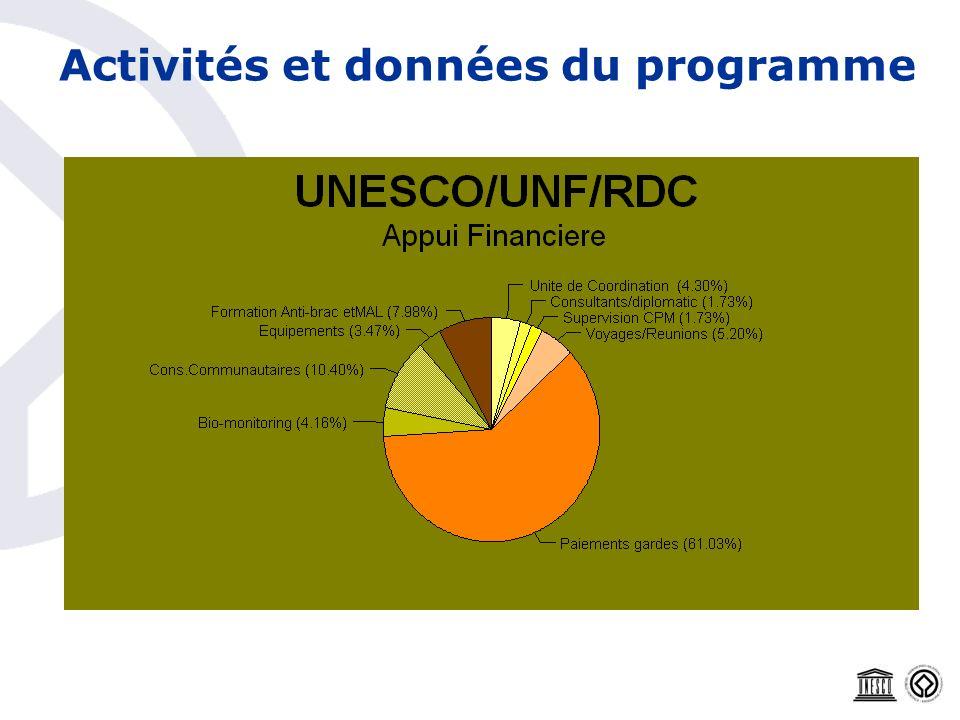 Activités et données du programme