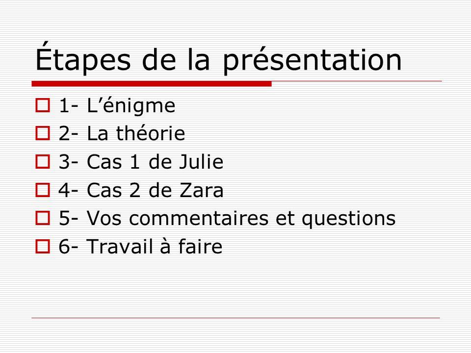 Étapes de la présentation 1- Lénigme 2- La théorie 3- Cas 1 de Julie 4- Cas 2 de Zara 5- Vos commentaires et questions 6- Travail à faire