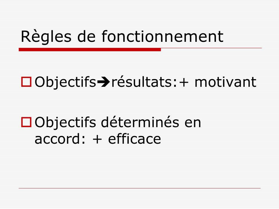 Règles de fonctionnement Objectifs résultats:+ motivant Objectifs déterminés en accord: + efficace