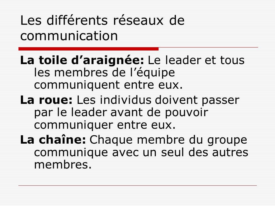 Les différents réseaux de communication La toile daraignée: Le leader et tous les membres de léquipe communiquent entre eux. La roue: Les individus do