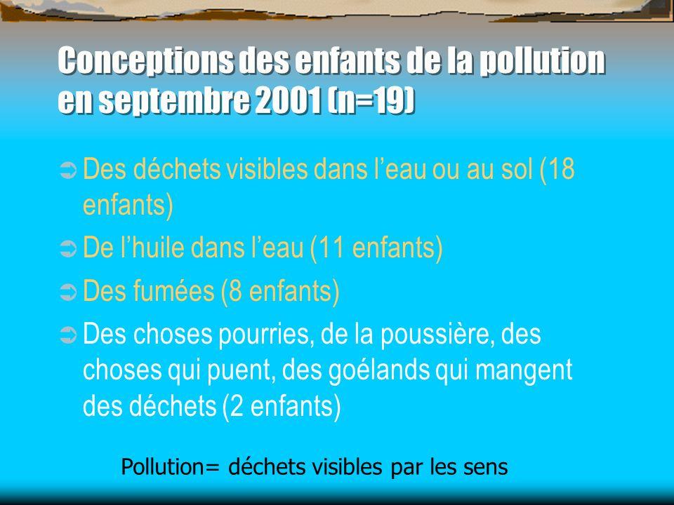Conceptions des enfants de la pollution en septembre 2001 (n=19) Des déchets visibles dans leau ou au sol (18 enfants) De lhuile dans leau (11 enfants