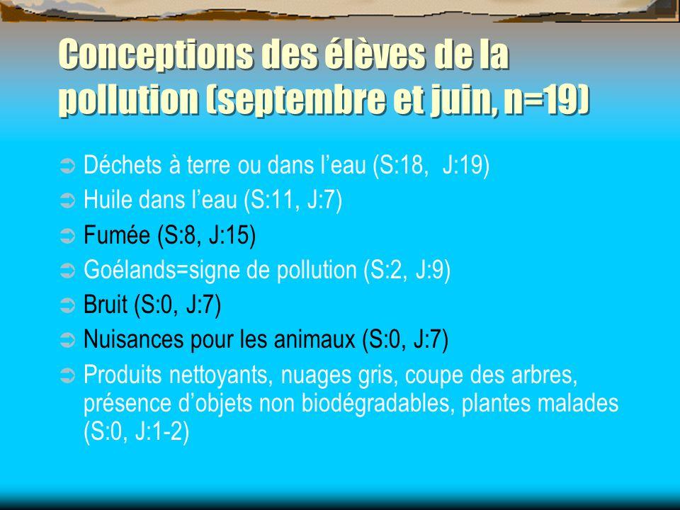 Conceptions des élèves de la pollution (septembre et juin, n=19) Déchets à terre ou dans leau (S:18, J:19) Huile dans leau (S:11, J:7) Fumée (S:8, J:1