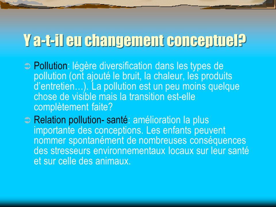 Y a-t-il eu changement conceptuel? Pollution: légère diversification dans les types de pollution (ont ajouté le bruit, la chaleur, les produits dentre