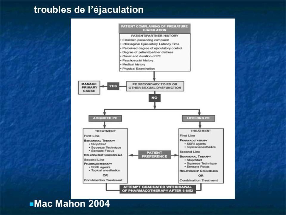 Mac Mahon 2004 troubles de léjaculation