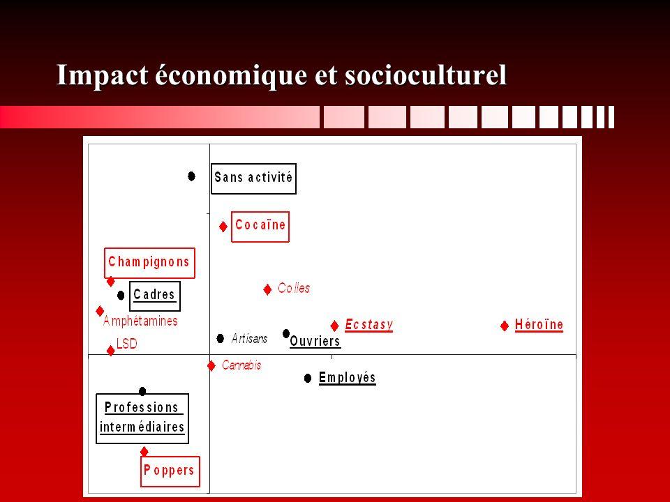 Impact économique et socioculturel