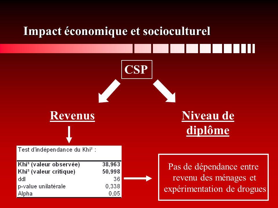 CSP RevenusNiveau de diplôme Pas de dépendance entre revenu des ménages et expérimentation de drogues