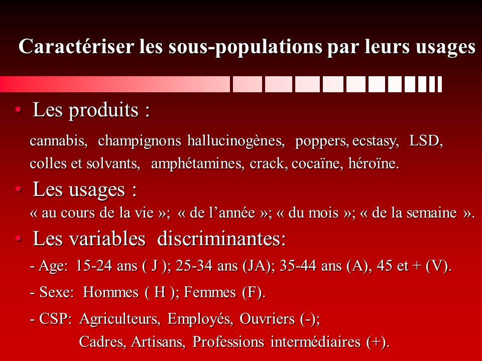 Caractériser les sous-populations par leurs usages Les produits :Les produits : cannabis, champignons hallucinogènes, poppers, colles et solvants, ecstasy, amphétamines, LSD, crack,cocaïne,héroïne.