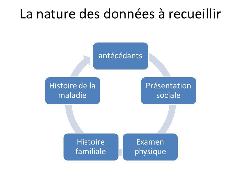 La nature des données à recueillir antécédants Présentation sociale Examen physique Histoire familiale Histoire de la maladie
