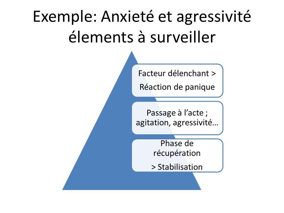 Exemple: Anxieté et agressivité élements à surveiller Facteur délenchant > Réaction de panique Passage à lacte ; agitation, agressivité… Phase de récupération > Stabilisation