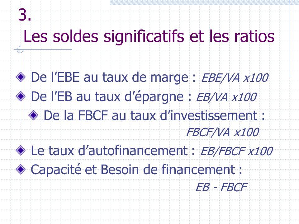 3. Les soldes significatifs et les ratios De lEBE au taux de marge : EBE/VA x100 De lEB au taux dépargne : EB/VA x100 De la FBCF au taux dinvestisseme